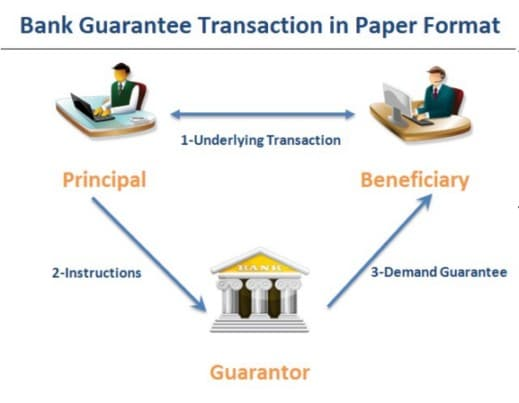Bank Guarantee Diagram