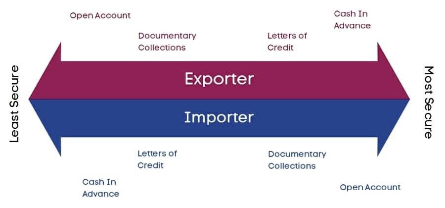Open Account Import Financing