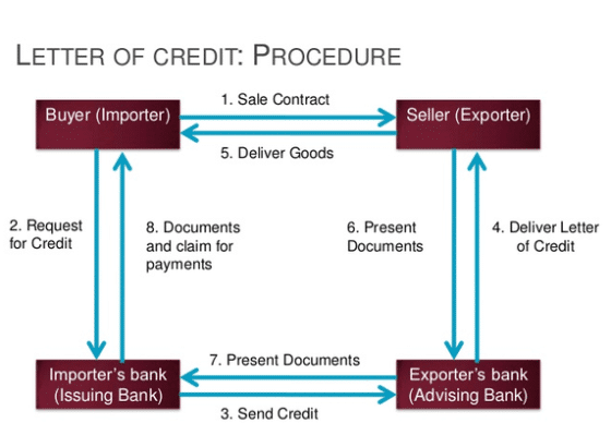 Import Letters of Credit Diagram