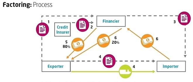 Invoice Factoring Imports Diagram