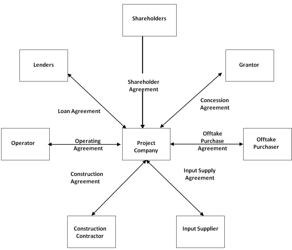 Project Finance Deal Structure