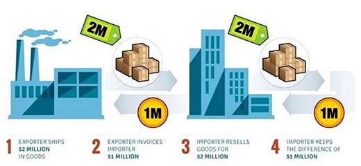 Trade Finance Compliance