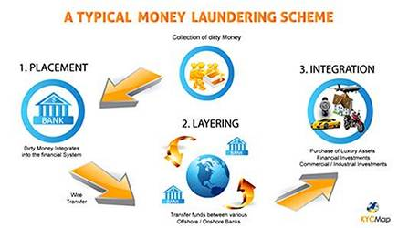 Trade Finance Compliance Anti-Money Laundering